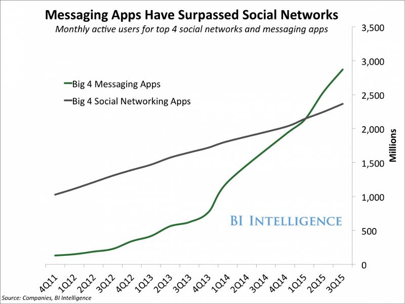 Examples of Conversational Commerce, Chatbots & Contextual Commerce